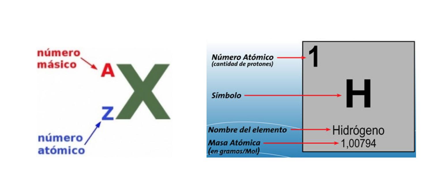 Qumica matera game changer utilizando la informacin anterior surgieron muchsimos ms experimentos y trabajos que ayudaron a explicar las propiedades de los elementos y su capacidad urtaz Choice Image